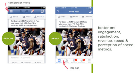 Facebook changed its approach to the hamburger menu for something that performed better.